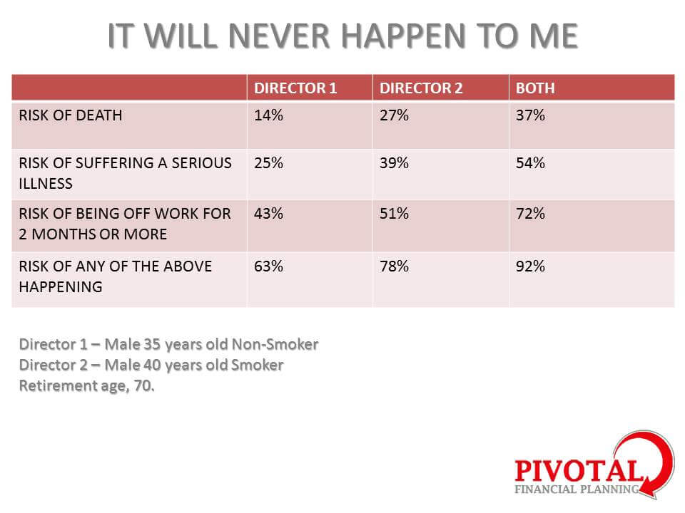 Director Chances of death